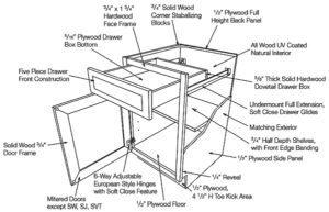 The Abcs Of Kitchen Cabinets Part 2 Akg Design Studio