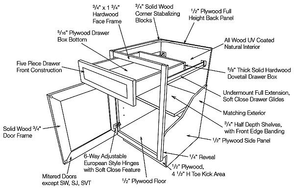 The ABCs of Kitchen Cabinets, Part 2 | AKG Design Studio